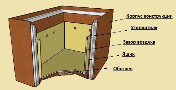 Конструкция балконного погребка