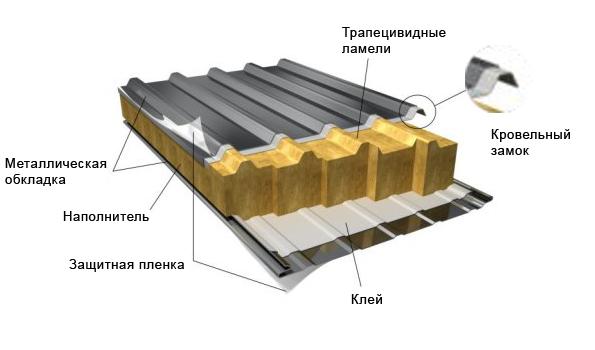 Структура сэндвич панелей с металлическим покрытием