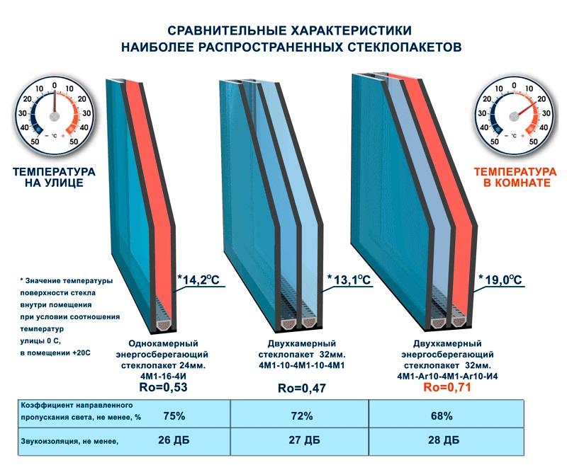 Сравнение стеклопакетов разной толщины